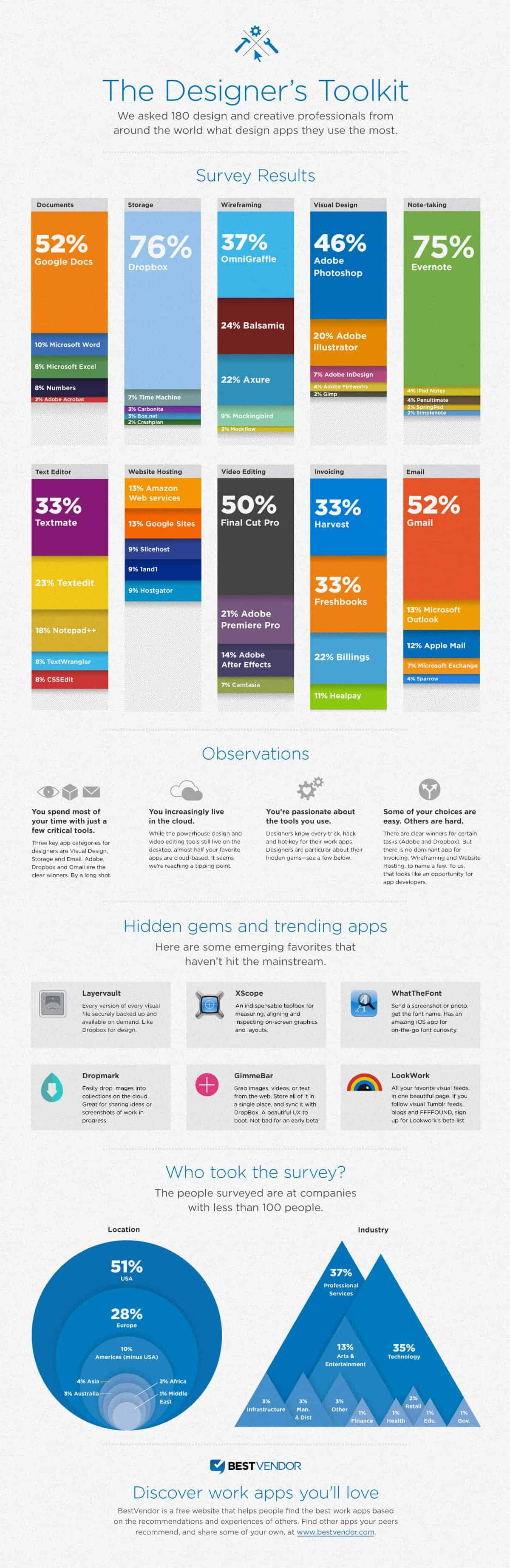 Designer's Toolkit Infographic