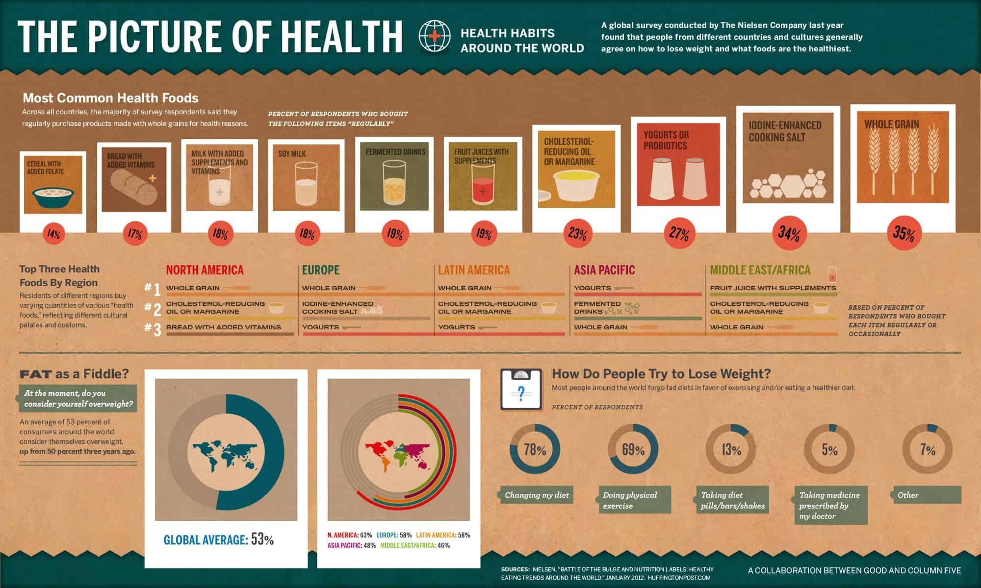 Environmental Health And Safety News Health Habits