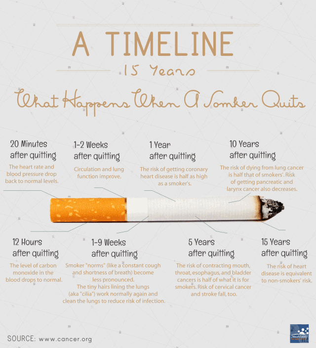 a-timeline-what-happens-when-a-smoker-quits_52720a006ec94