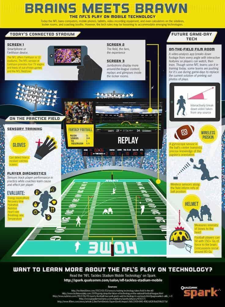 NFL Infographic