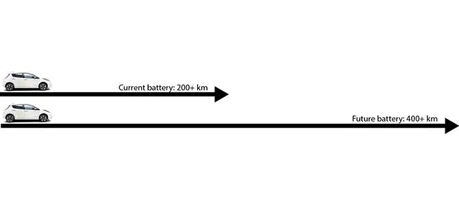 Battery-breakthrough: Nissan poised to take range off the