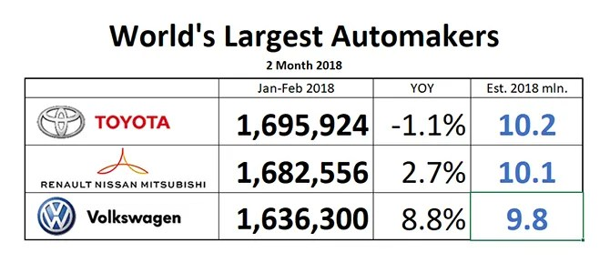 World's Largest Automakers 2018: Toyota in front, but it ...
