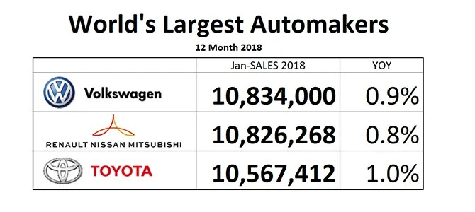 Volkswagen Is World's Largest Automaker 2018, maybe