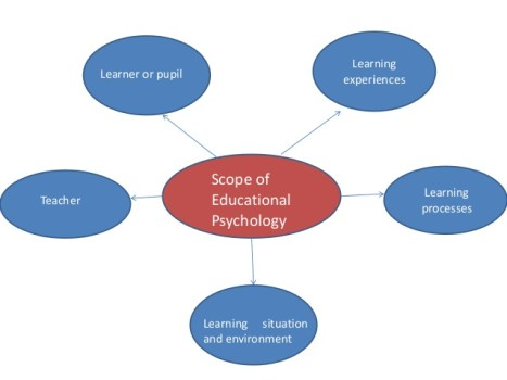Scope of Psychology in Pakistan [Detailed Guide] 9 - Daily Medicos