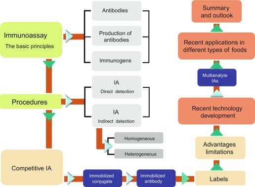 A Brief Overview of Immunoassay [Principles of Immunoassay, Types & Applications] 48 - Daily Medicos