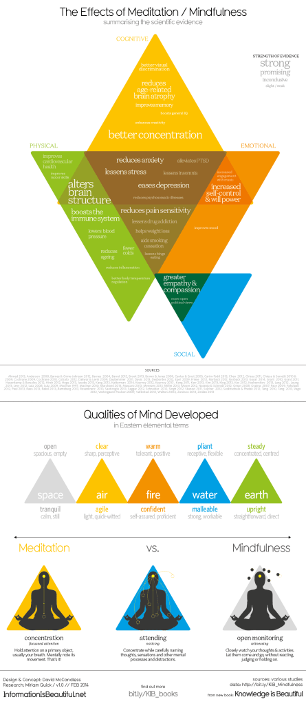 Infographic: The Effects of Meditation / Mindfulness