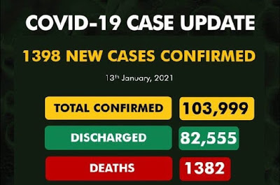 NCDC confirms 1,398 new Covid-19 cases, total now 103,999