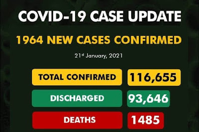 Nigeria records 1,964 new Covid-19 Cases, total now 116,655