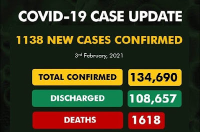 NCDC confirms 1,138 new Covid-19 cases, toll now 134,690