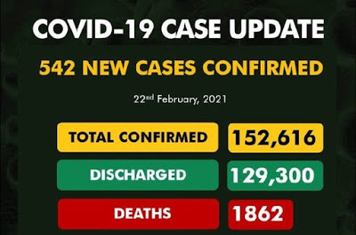 NCDC confirms 542 new Covid-19 cases, total now 152,616