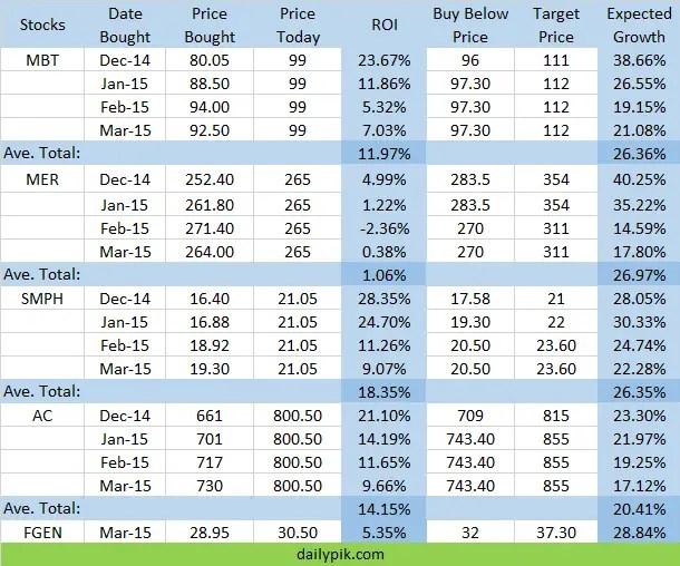 stocks earnings report 2015