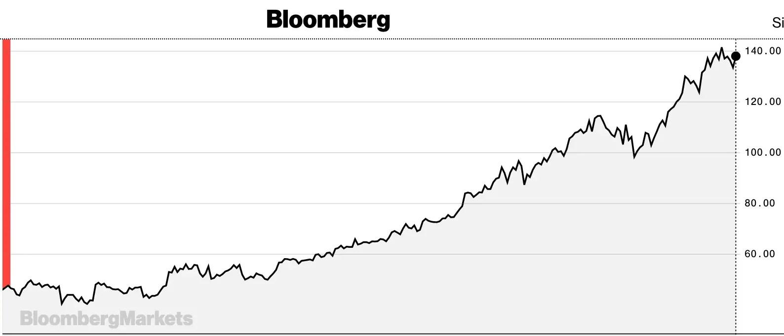 why invest microsoft stocks