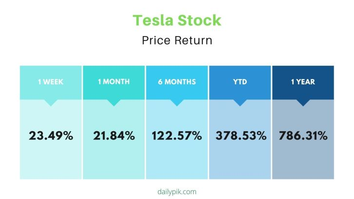 tesla price earnings after stock split announcement