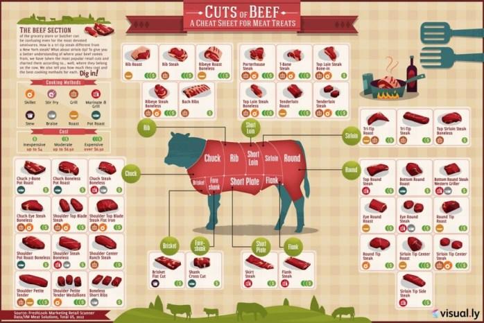 cuts of beef - taglio di manzo