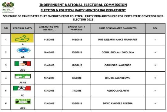 Image result for Ekiti Guber: INEC Releases Full List Of Governorship Candidates