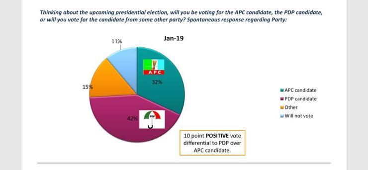 Buhari vs Atiku: Multiple international, local polls predict winner [see details] IMG 20190222 WA0006