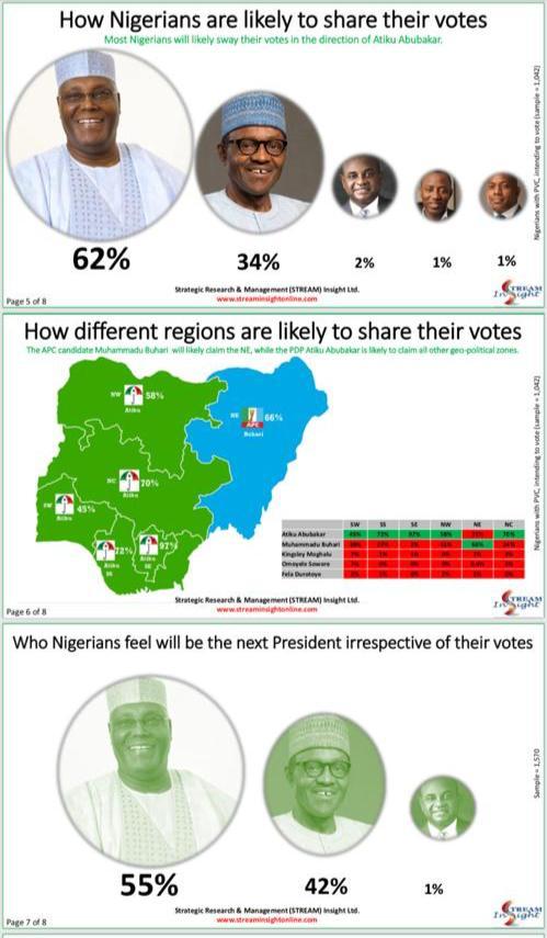 Buhari vs Atiku: Multiple international, local polls predict winner [see details] IMG 20190222 WA0007