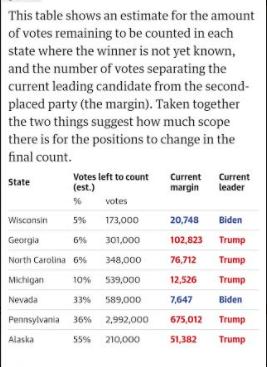 Capture - US election 2020: Live Update, Results as Trump battles Joe Biden