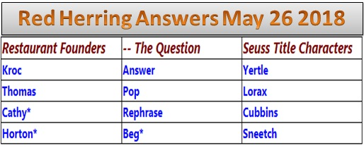 Red Herring Answers May 26 2018, Red Herring Daily Puzzle Solutions 26th May 2018