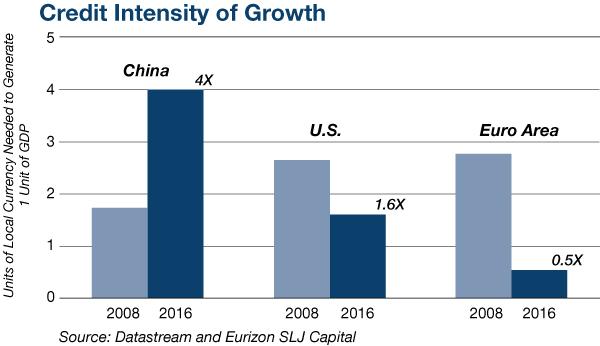 Chinese-Economic-Growth
