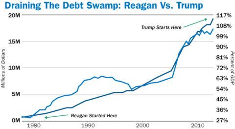 Reagan vs Trump Debt Ceiling