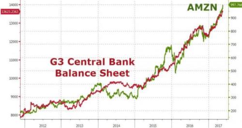 G3 Central Bank Balance Sheet AMZN