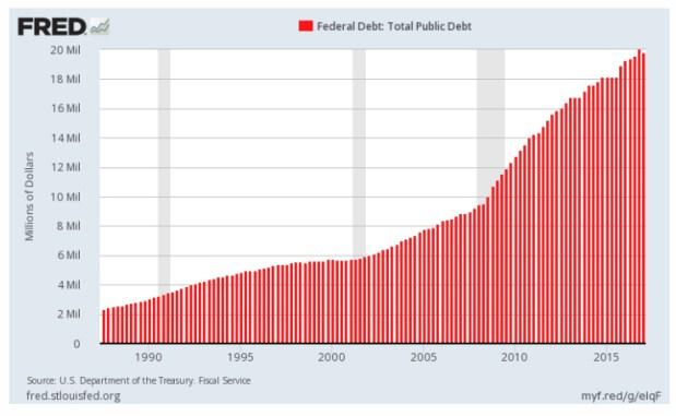 Federal Debt Total 2
