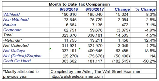 Month to Date Tax Comparison Fed Tighten