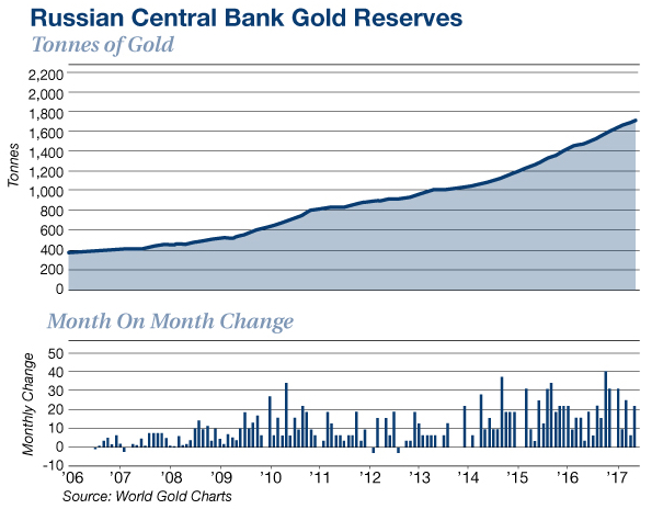 Russian Central Bank Gold Reserves