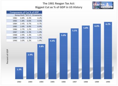 The 1981 Regan Tax Act