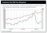 Investors still skeptical