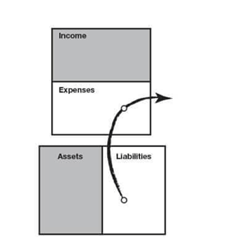 cash flow pattern