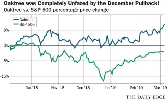 Oaktree vs S&P 500