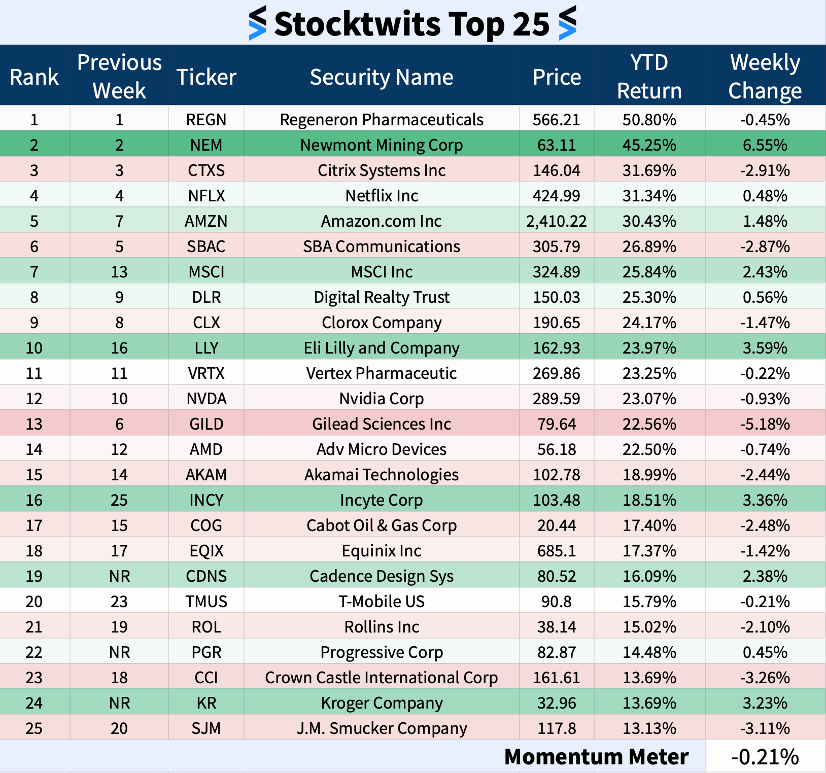 Stocktwits Top 25 Week 17 The Daily Rip
