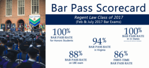 Statistics concerning the Regent University School of Law Bar Exam scores. Feb. 2018. (Law School Twitter).