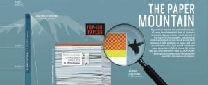 En un siècle, la Recherche a accouché d'une montagne de papiers scientifiques. (Fragment d'une infographie produite par Nature)