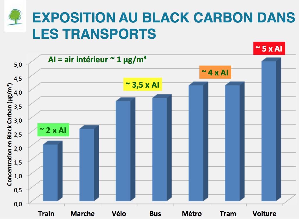 Exposition au black carbon par mode de transport, projet ExpAIR. © Bruxelles Environnement