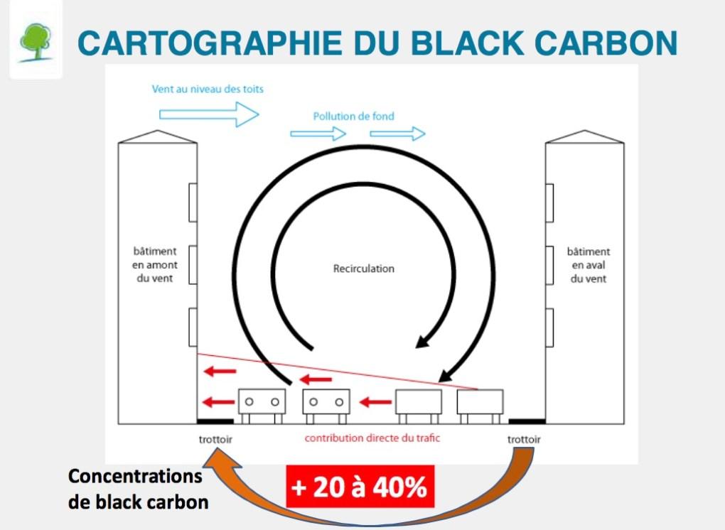 """Effet du vent sur la concentration du black carbon dans les voiries de type """"canyon"""". © Bruxelles Environnement"""