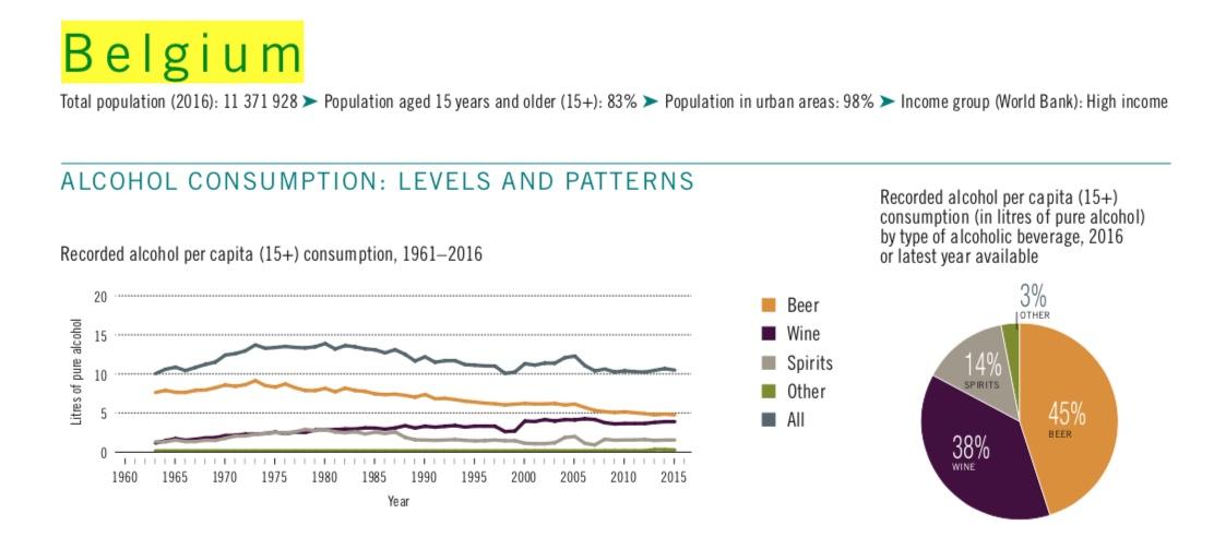 """Consommation d'alcool en Belgique, graphique issu du rapport de l'OMS """"Global Status report on alcohol and health 2018""""."""