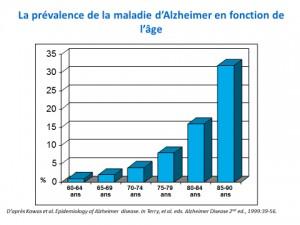 Alzheimer - La prévalence de la maladie d'Alzheimer en fonction de l'âge