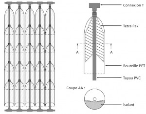 Schéma du capteur solaire étudié au Chili. © Nicolas Bruyr