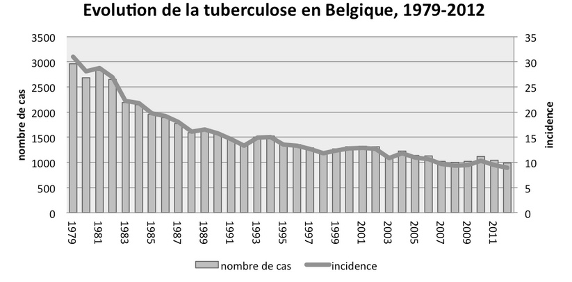 Tuberculose en Belgique (source FARES)