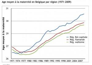 Evolution de l'âge de la première maternité en Belgique