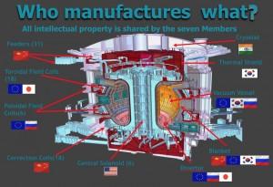 Voici le cœur d'ITER, un éclaté du tokamak géant en construction. Cherchez les petits bonshommes à droite pour avoir une idée de l'échelle du projet.