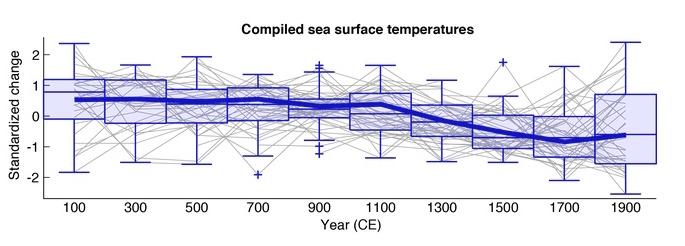 Représentation graphique de la synthèse du  refroidissement des oceans