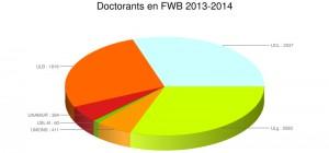Répartition des doctorants dans les diverses universités de la Fédération Wallonie-Bruxelles (année académique 2013-2014). Source : CRef.