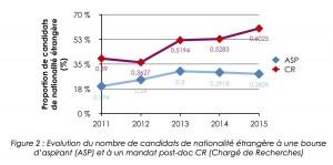 """Evolution du nombre de candidats étrangers à une bourse postdoctorale (""""Chargé de Recherches"""")  du F.R.S.-FNRS. Cliquer pour agrandir"""