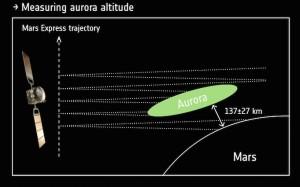 Mars Express: technique de mesure de l'altitude des aurores discrètes. © ESA