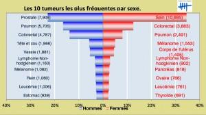 Les dix cancers les plus fréquents en Belgique (2013). Cliquer pour agrandir.