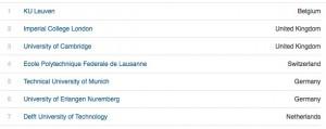 Classement Thomson Reuters des universités europeennes